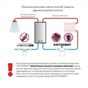 Средство Котловит (СВОД БО + СВОД ТВТ по 80 таблеток) для закрытых систем отопления