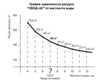 """Фильтр двухступенчатой очистки ST250/F5 «СВОД-АС» + обезжелезивание (10"""")"""